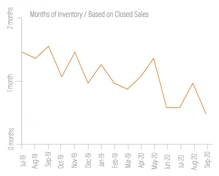 north kitsap inventory graph q3