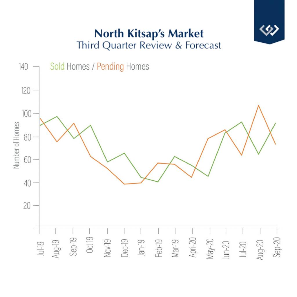 North Kitsap market graph q3