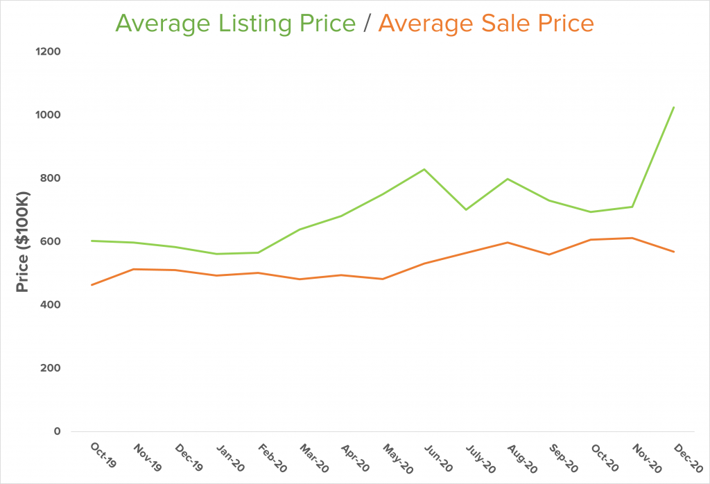 North Kitsap avg listing price
