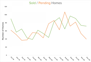 sold homes graph North Kitsap