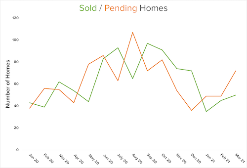 sold pending graph