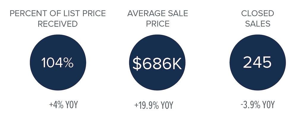 third-quarter-market-stats-north-kitsap