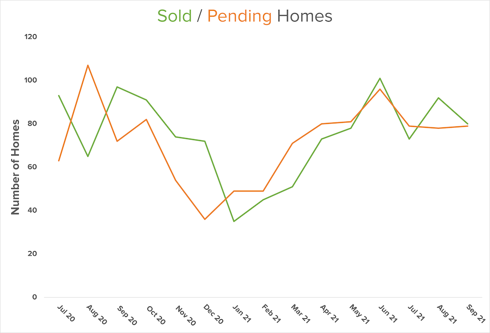 sold-pending-graph
